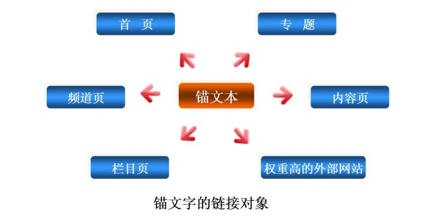 一般网站结构最好就是树状结构,建议链接层数不超过3层,这样用户
